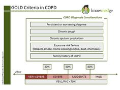 Mastering COPD classification (using the GOLD criteria) and treatment is essential for the medical boards