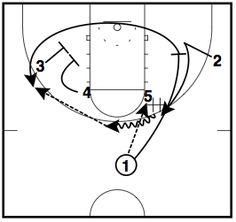Central Florida Horns Up Need 3 Basketball Plays, Basketball Workouts, Latest Games, Central Florida, Horns, Horn, Antlers