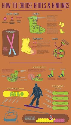 Inforgraphic on How to Choose a Snowboard & How to Choose Bindings and Boots