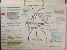 SleepStudyRepeatx — // February 2016 Arthur Birling done,. English Gcse Revision, Gcse Maths Revision, Gcse English Language, Gcse English Literature, Revision Notes, Study Notes, Revision Tips, Science Revision, Gcse Poems