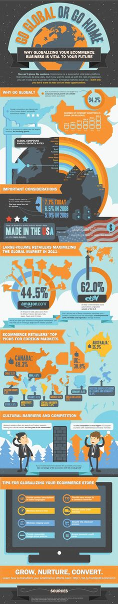 Awesome ecommerce infographic on Channel Advisor!