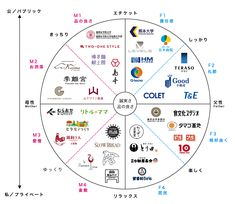 PHILOSOPHY | kajiwara branding design - カジワラブランディング株式会社