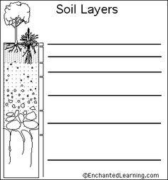 Label Soil Layers Diagram