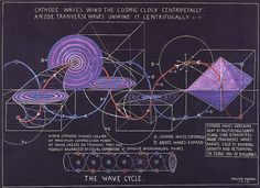 Walter Russell and The Secret of Light