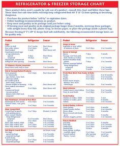 Refrigerator & Freezer Storage Chart