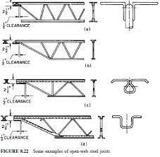 Resultado de imagen para bar joist dimensions
