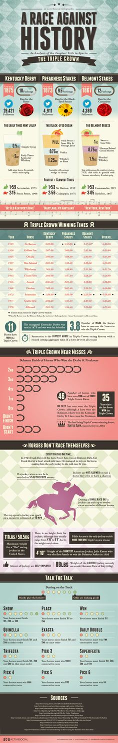 Infographic about the Triple Crown