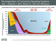 Wintel is the blue background color, and the image vividly depicts the changing operating system landscape. After the brief Commodore Amiga/AtariST/Apple renaissance in 1991, the market has been dominated by Microsoft until the new hockey stick of Apple and Android hit its stride in 2008...ironically just as the global banking credit and fraud crisis choked commercial activity.