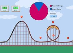 Games online kinetic/potential energy for kids