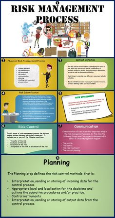 These are not PMI processes but the information is very helpful in understanding concepts. This article on Risk Management Process outlines the important steps involved in this process and explains them in detail. Project Risk Management, Project Management Certification, Safety Management System, Project Management Templates, Operations Management, Change Management, Business Management, Management Tips, Business Planning
