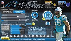 Twitter / PanthersPR: Pro Bowl case for #Panthers LB Luke Keuchly...