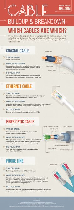 Cable Build Up and Break Down. Now I know what these cables mean.