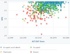 10 College Acceptance Graphs Ideas College Acceptance Graphing Gpa