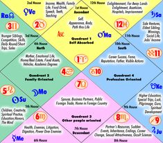 The #Houses in #Vedic #Astrology. For more, access our website at http://HinduAstro.com