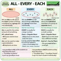 The difference between ALL, EVERY and EACH in English