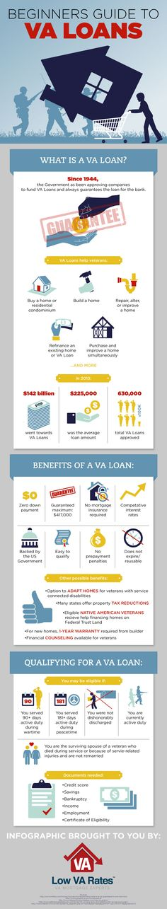 Beginner's Guide To Getting A VA Loan - Army Wife 101
