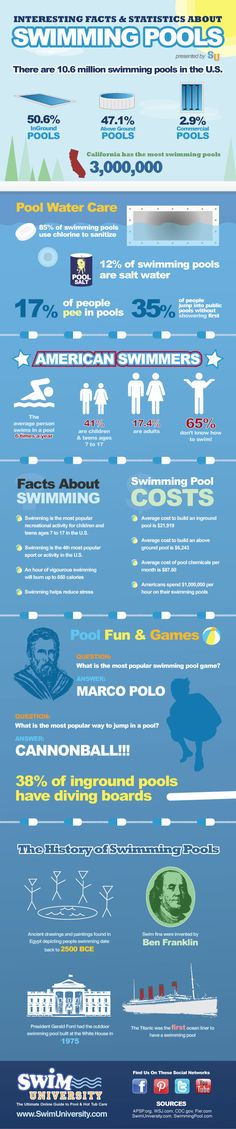 Take a look at our latest infographic which will give you facts and statistics about swimming pools that you didn't know.