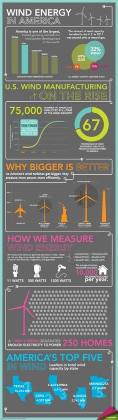 Energy in America Infographic. Wind energy doesn't create asthma worsening air pollution like coal energy does, or hazardous radioactive waste like nuclear energy does, or toxic chemical (and radioactive waste) pollution like fracking for natural gas can. Power Energy, Save Energy, Wind Power, Solar Power, Alternative Energie, What Is Green, Geothermal Energy, Nuclear Energy, Environmental Science