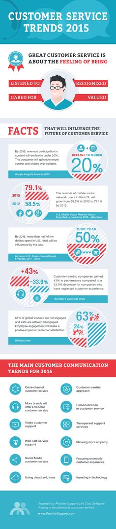 Customer Service Trends 2015 #infographic #Business #CustomerService #Trends