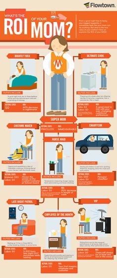 What's the ROI of your mom?? (y de algunos padres tambien...) #infographic