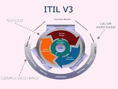 We offer Online ITIL Foundation Online Certification Training Course online by best itil proficient Expert.