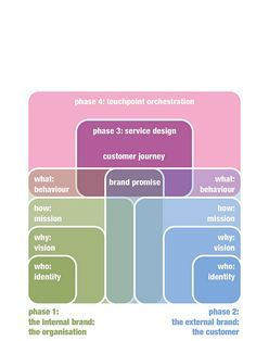 A Service Design Model. Internal and external design research and contextual inquiry will lead to a deeply rooted shared vision, mission and behaviour, and a brand promise that will be kept. This promise will be used to build meaningful relationships throughout the entire customer journey. This in turn leads to a service blueprint providing a basis for interaction, behaviour and culture.