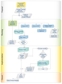 Program Management Process Templates | The AssurX Change Management system receives any type of proposed ...