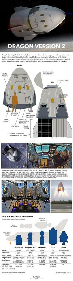 SpaceX's Dragon V2 Manned Spacecraft: How it Works (Infographic) [Space Future: http://futuristicnews.com/category/future-space/]