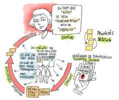 Un mooc pour la gestion de projet en mode agile