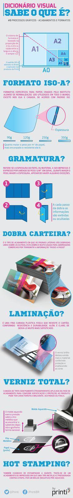 Infográfico Dicionário Visual - Acabamentos e Formatos