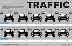 Traffic infographic by Ivan Cash