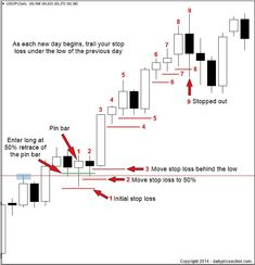 So youve gotten yourself in a trade, now what? What Forex stop loss strategy should you use? If you didnt know there were different stop loss strategies, thats okay too youve come to the right place! Forex Trading Basics, Forex Trading Strategies, Forex Strategies, Candlestick Chart, Trade Finance, Forex Trading Signals, Stock Charts, Technical Analysis, Stock Market