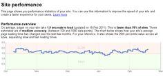 Google Site Performance- Speeding Up Your Website's Database - Smashing Magazine