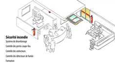 Certification et sécurité dans les hôpitaux - Dekra