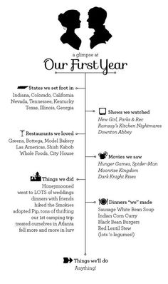 First Anniversary Idea, a timeline of everything that happened that year! Great idea for something to look back on.. highlights of your life together!