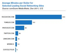 Facebook captures 14.6% of Internet users' time compared to a combined 2% for all other social networking sites.