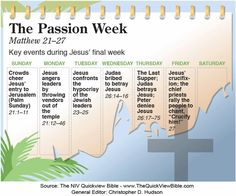 Key events during Jesus' final week. Have a look. — From the NIV Quick View Bible
