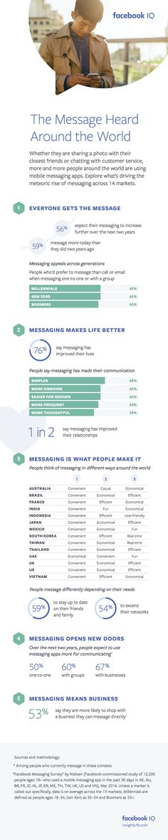 Facebook Releases New Research into Messaging Trends and Expectations [Infographic] | Social Media Today