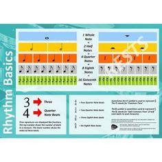 Rhythm Basics Classroom Poster