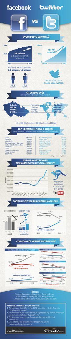 Facebook vs. Twitter (FACEBOOK VS. TWITTER – INFOGRAFIKA)