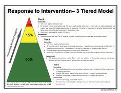 Response to Intervention and the 3-Tiered Model | Make, Take  Teach