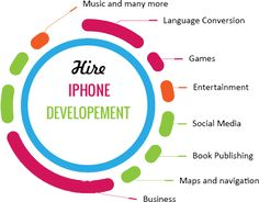 Tipenter is a leading best iPhone application Development Company that offers top-notch, flawless and dynamic iPhone application development for your business.