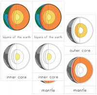 Layers of the Earth Nomenclature Cards