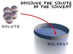 Mixing Solute and Solvent to get a Solution!