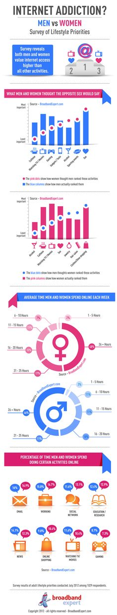 Interesting infographic that survey's the lifestyle priorities for men and women that have an internet addiction.