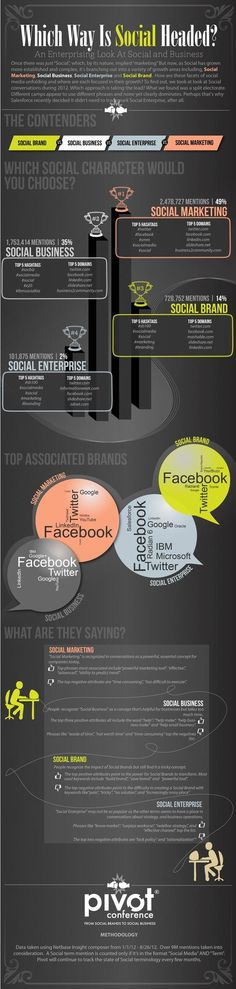 Which Way is Social Headed? [Infographic] - http://blog.hepcatsmarketing.com - check out our blog network for more news like this!