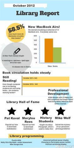 End of Year Library Report as Infographic. Circulation Classes in the library Book Fair stats Also make one for the makerspace clubs PLTW Library Lessons, Library Books, Library Ideas, Middle School Libraries, Elementary Library, Library Research, Library Displays, Book Displays, Library Website