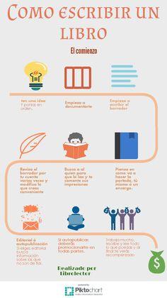 Sencilla infografía de los pasos para escribir un libro.