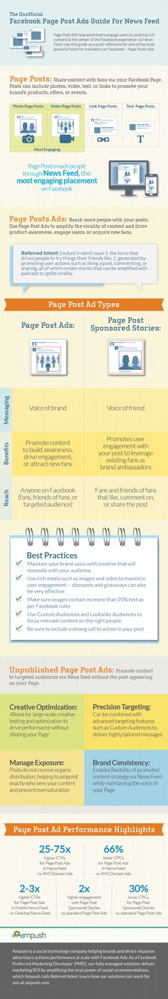Page Post Ads are like gold on Facebook. At Ampush, we have managed millions of these ads. In this infographic, we share many of the best practices we