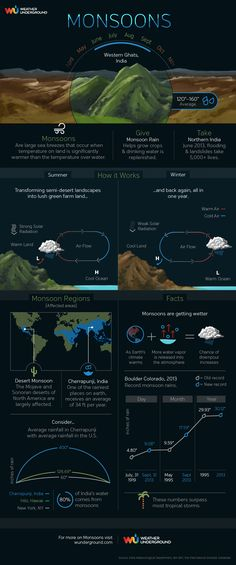 The popular website Weather Underground has a collection of very useful infographics. I'm embedding a couple of examples below, and adding them to The Best Websites For Learning About Natural…